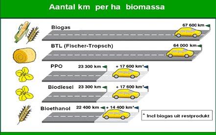 aantal km op biobrandstof