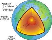 opbouw aarde en aardwarmte