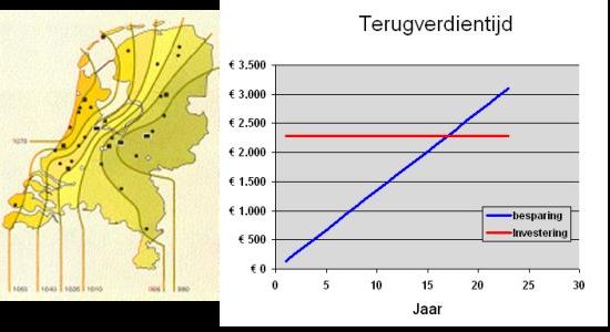 subsidieregelingen en subsidie zonne energie
