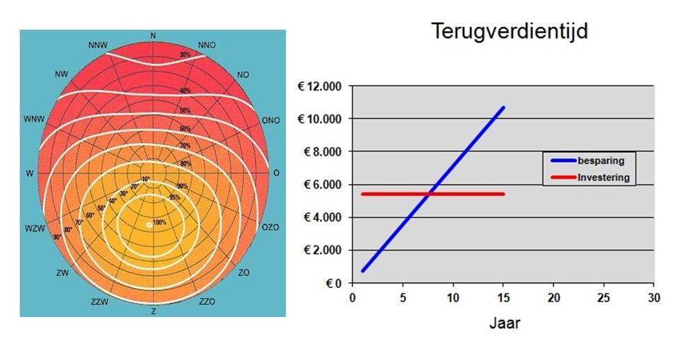Subsidie zonne energie