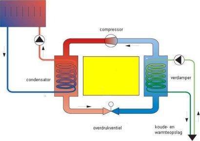 Warmtepomp airco verwarming