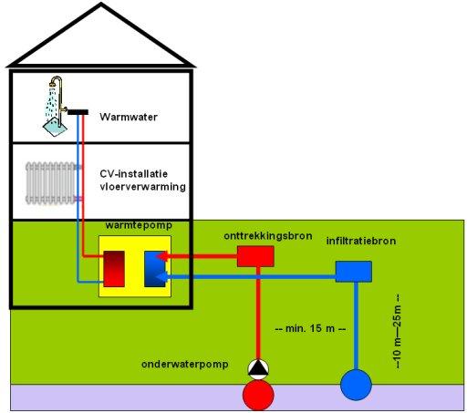 Warmtepomp grondwater
