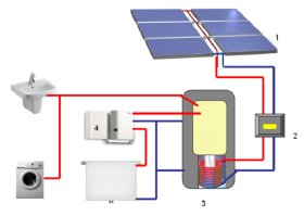 werking zonnepanelen thermische zonne energie